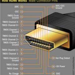 "HDMI ""Γιατί δεν κλειδώνει;"""