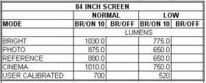 OPTOMA HD 25 Lumens