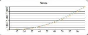 BENQ W7500 GAMMA CURVE