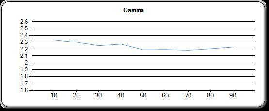 EPSON EH-TW5350 CINEMA GAMMA