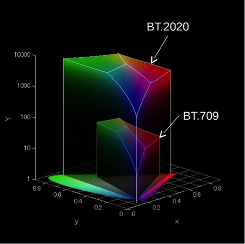 REC. 709 vs BT.2020