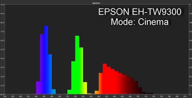 EPSON EH-TW9300 SPECTRUM CINEMA