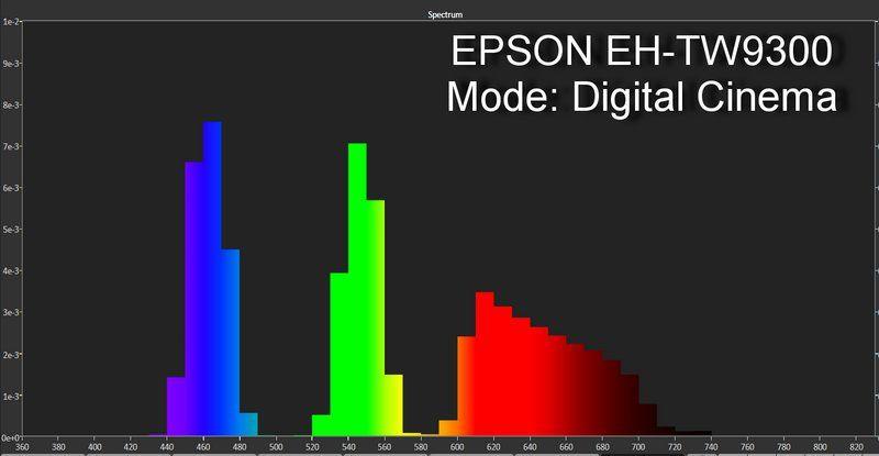 EPSON EH-TW9300 SPECTRUM DIGITAL CINEMA