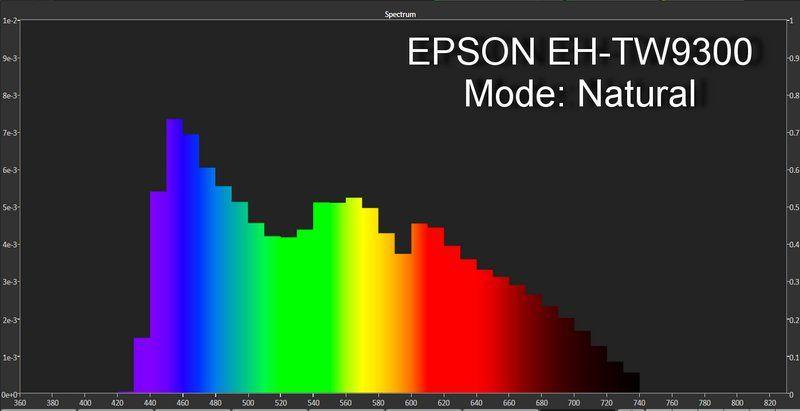 EPSON EH-TW9300 spectrum-natural