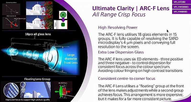sony-projectors-line-up-2021-arc-f-lens.jpg